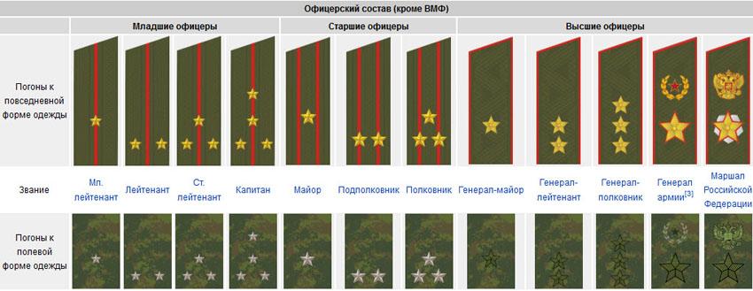 Звания в армии России