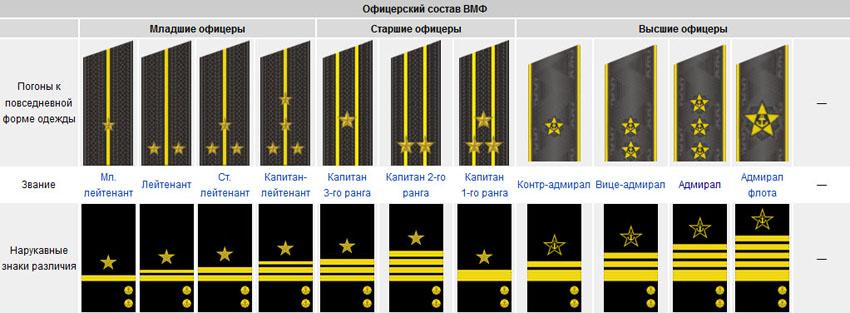 Звания ВМФ России