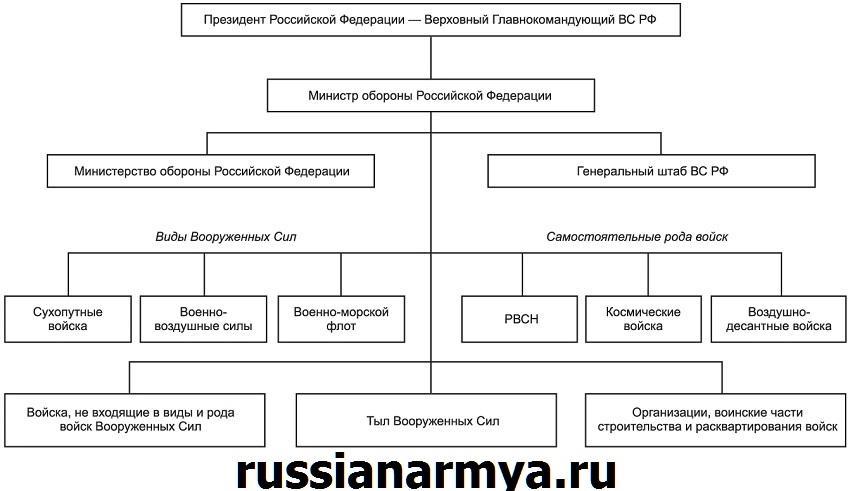 Структура вооруженных сил России схематично